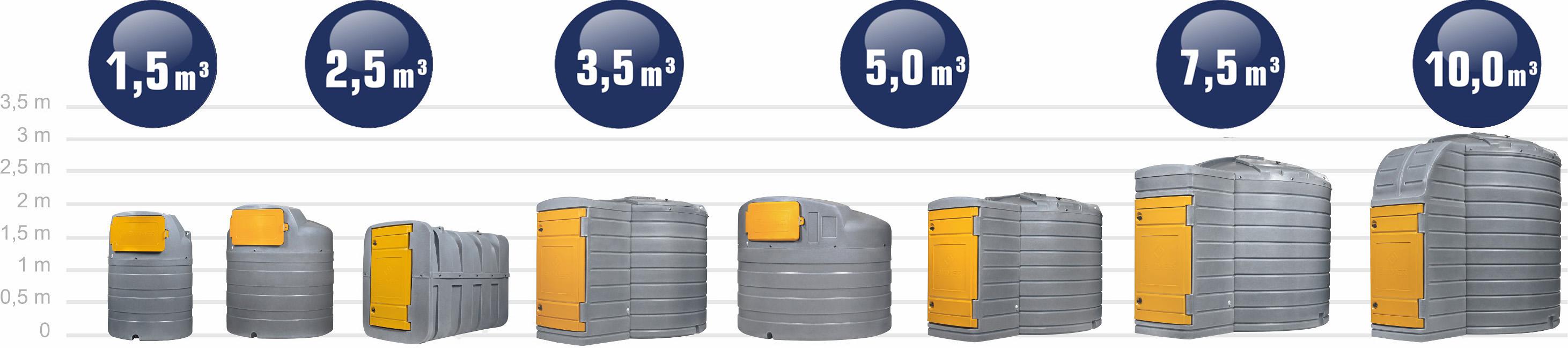 Stations de distribution de gasoil